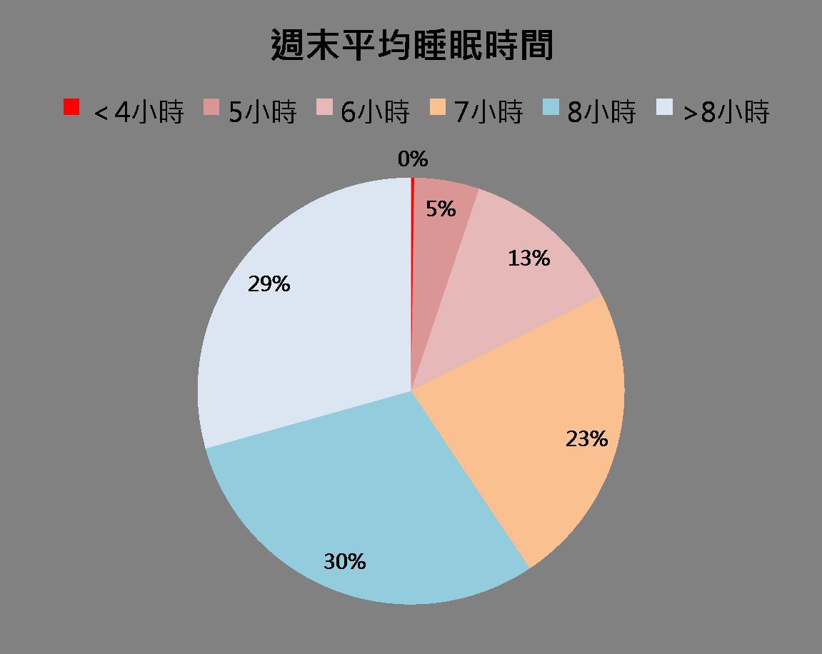 %e9%80%b1%e6%9c%ab%e5%b9%b3%e5%9d%87%e7%9d%a1%e7%9c%a0%e6%99%82%e9%96%93