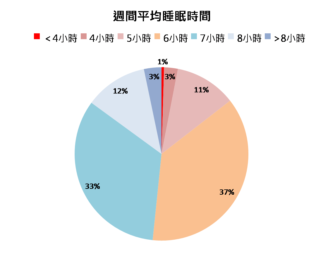%e9%80%b1%e9%96%93%e5%b9%b3%e5%9d%87%e7%9d%a1%e7%9c%a0
